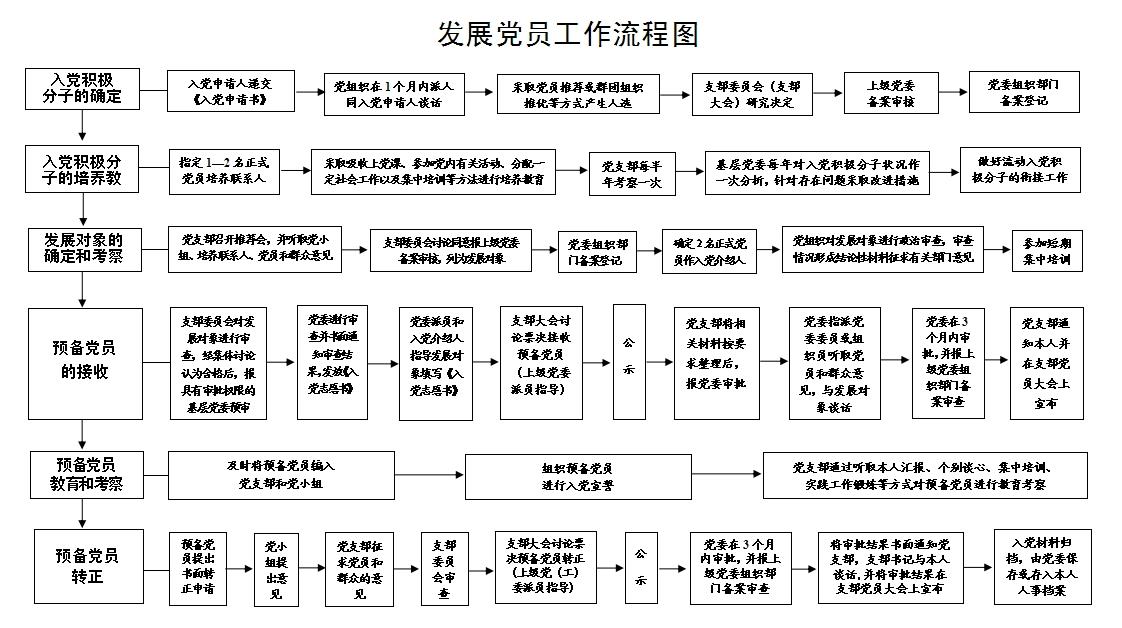 发展党员工作流程图